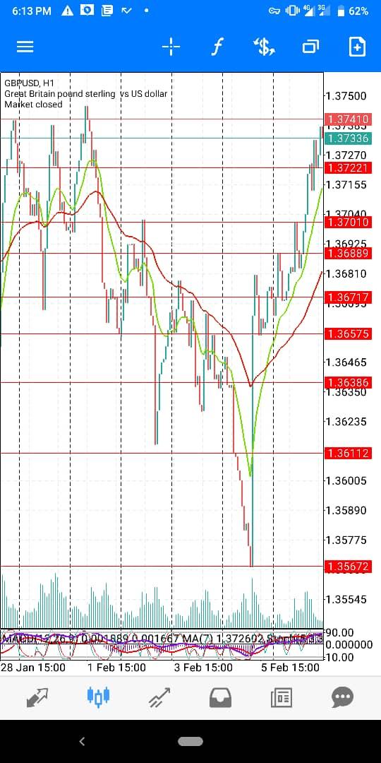 Gbp-USD-Feb-wk2