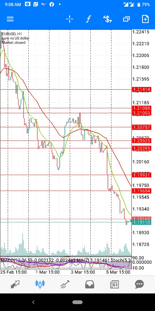 EUR-USD-March-Wk2-2021